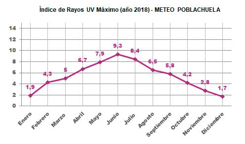 Gráfico de Índice Máximo de Rayos UV este año