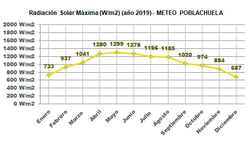 Gráfico Rad. Solar Máx. este año